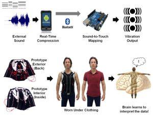 ادامه مطلب: ترجمه واژگان به ارتعاشات برای ناشنوایان با ابزار پوشیدنی